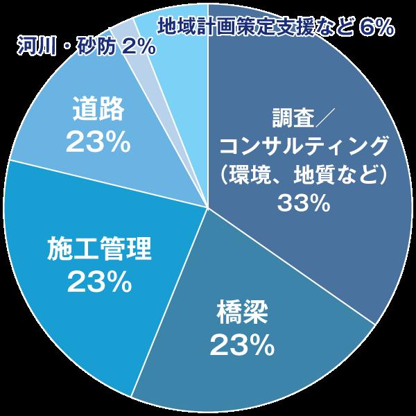 グラフ・公共事業87%