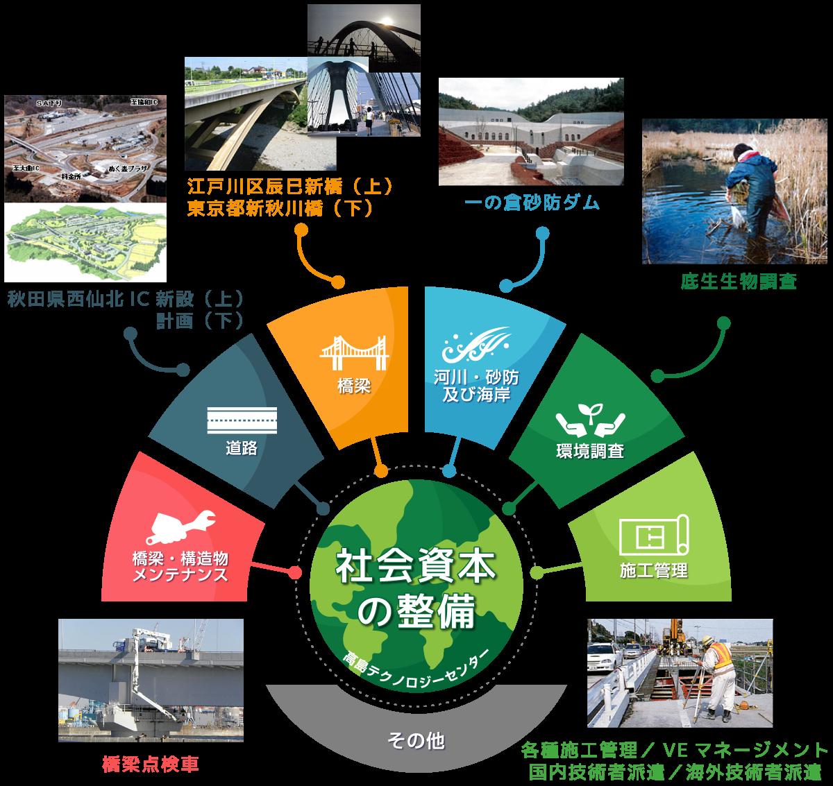 高島テクノロジーセンターの業務領域図